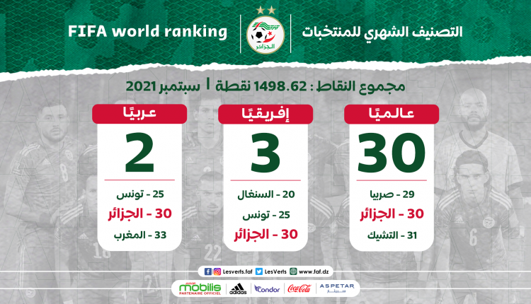 """ترتيب '"""" فيفا / كوكولا """" : الجزائر تحافظ على المرتبة الـ30 عالميا"""